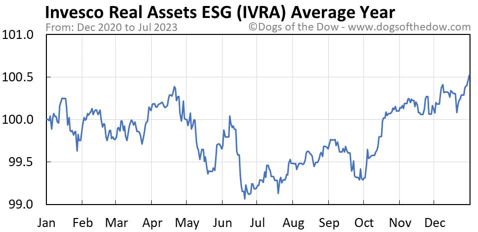IVRA average year chart