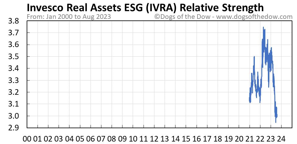 IVRA relative strength chart