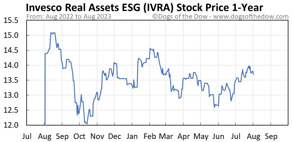 IVRA 1-year stock price chart