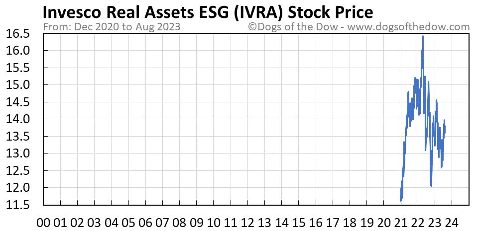 IVRA stock price chart
