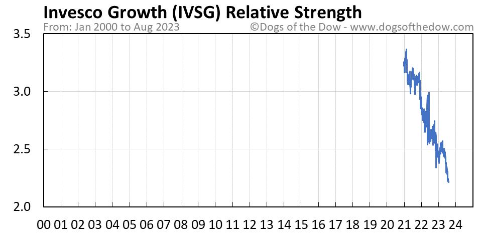 IVSG relative strength chart