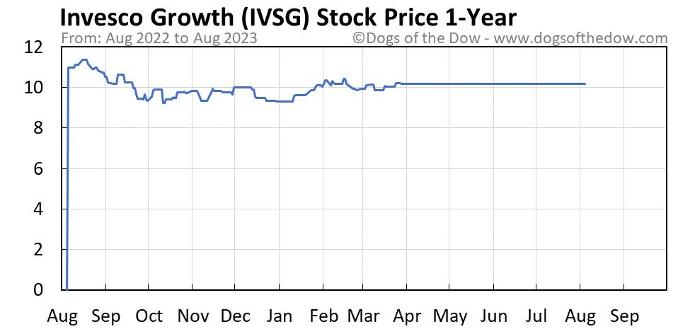 IVSG 1-year stock price chart