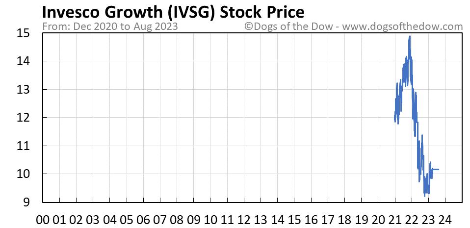 IVSG stock price chart