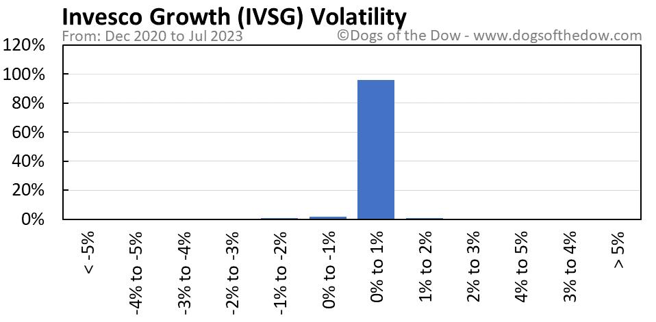 IVSG volatility chart