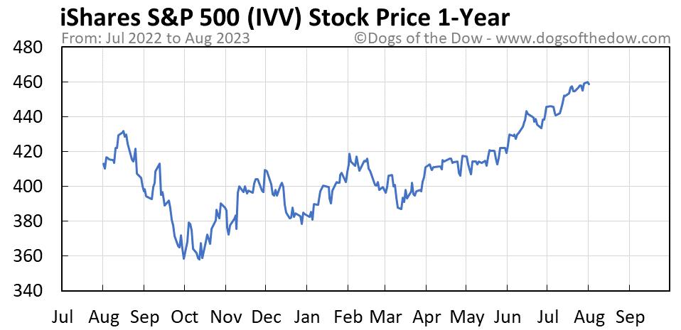 IVV 1-year stock price chart
