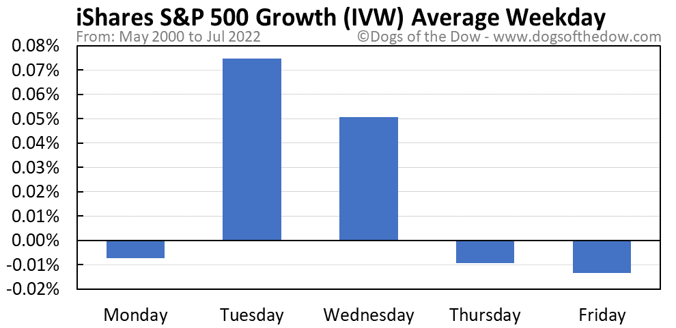 IVW average weekday chart