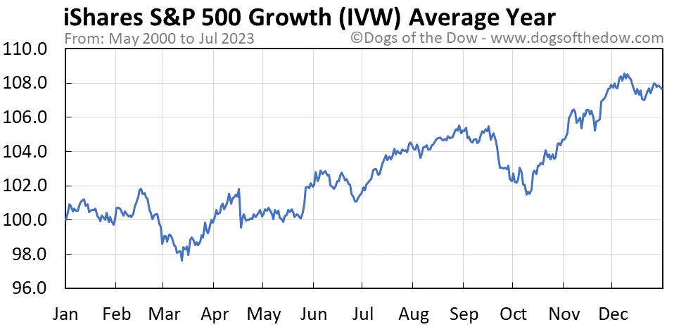 IVW average year chart