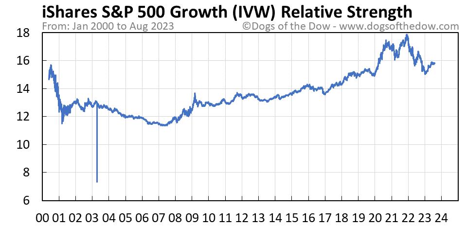 IVW relative strength chart
