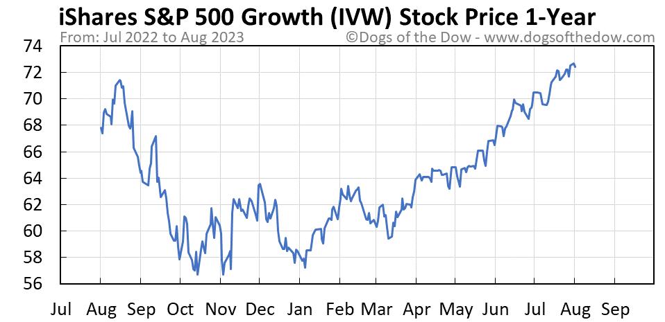 IVW 1-year stock price chart