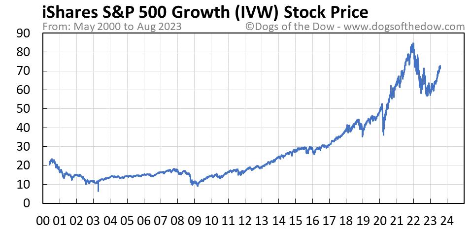 IVW stock price chart