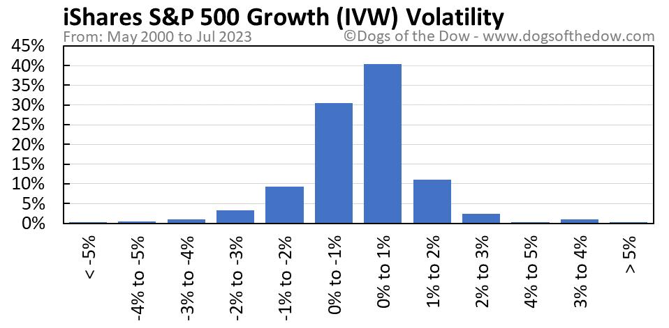 IVW volatility chart