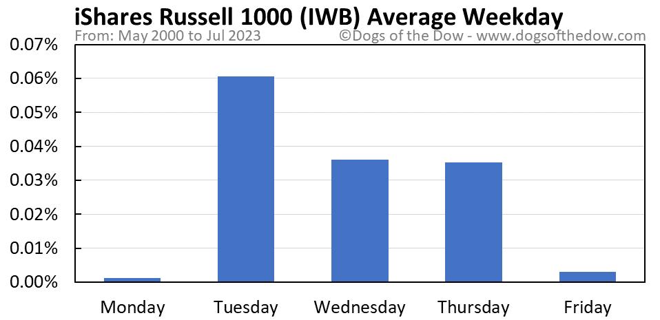 IWB average weekday chart