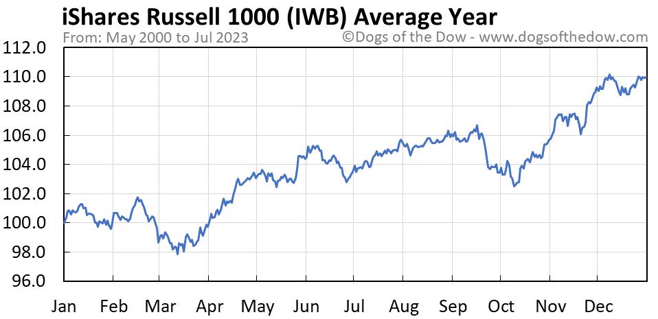 IWB average year chart