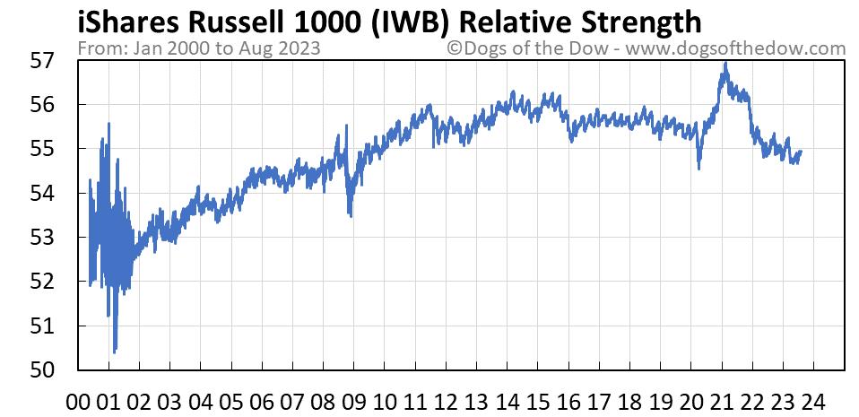 IWB relative strength chart