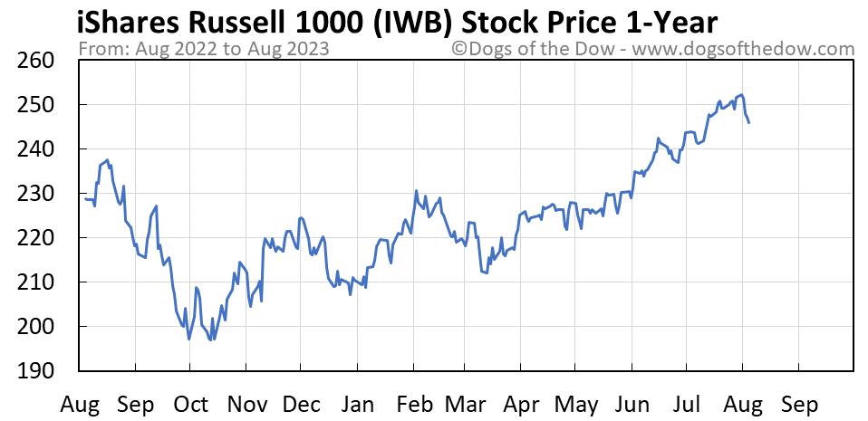IWB 1-year stock price chart