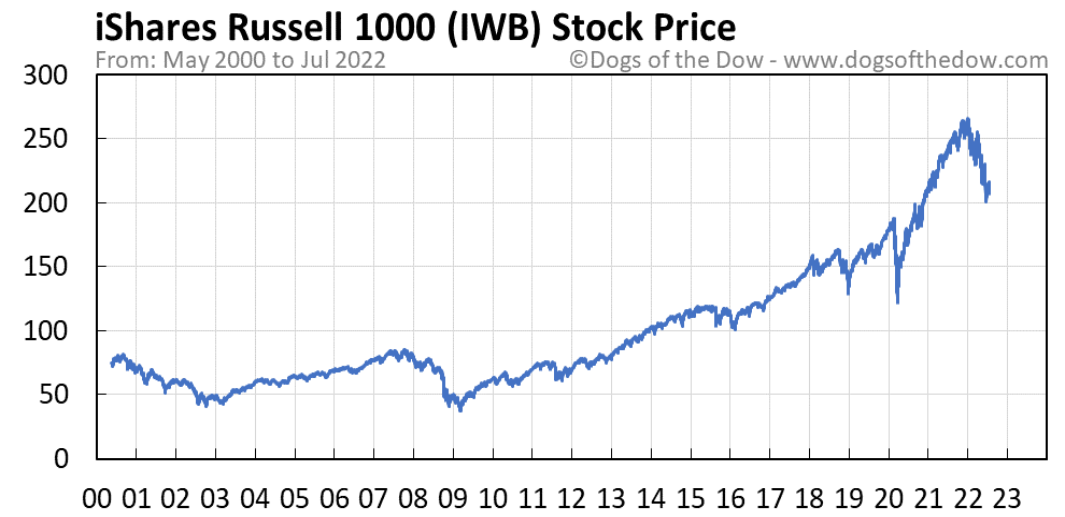 IWB stock price chart