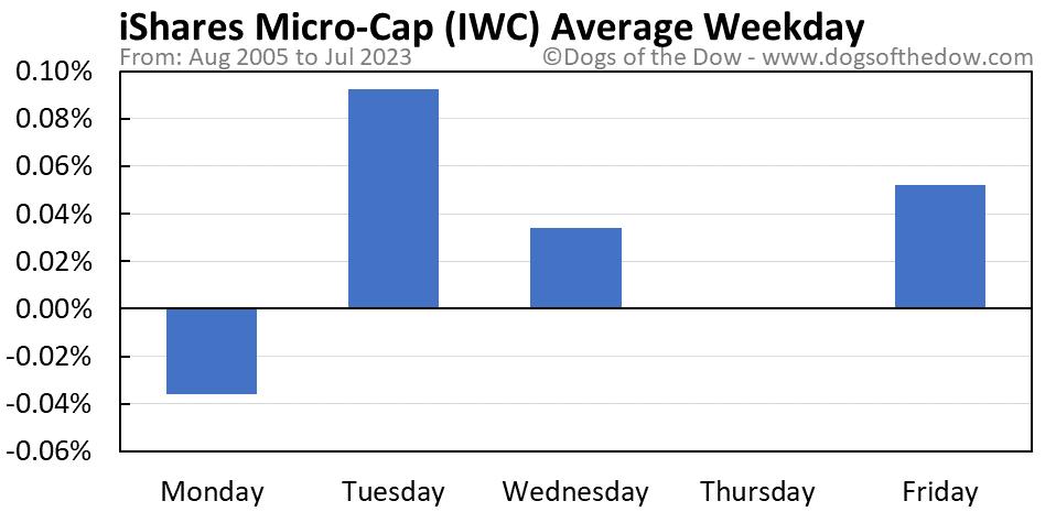 IWC average weekday chart