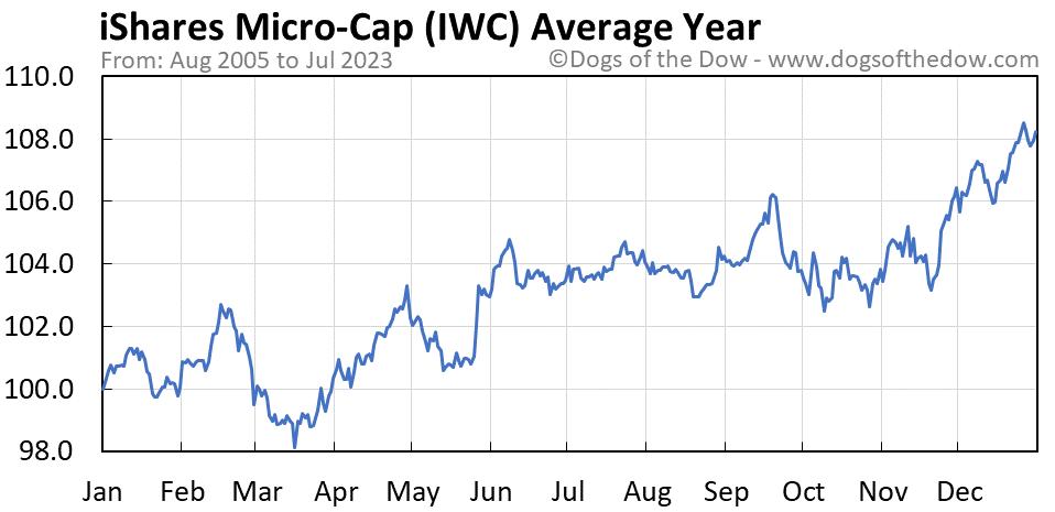 IWC average year chart