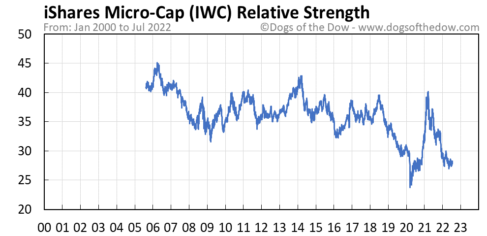 IWC relative strength chart