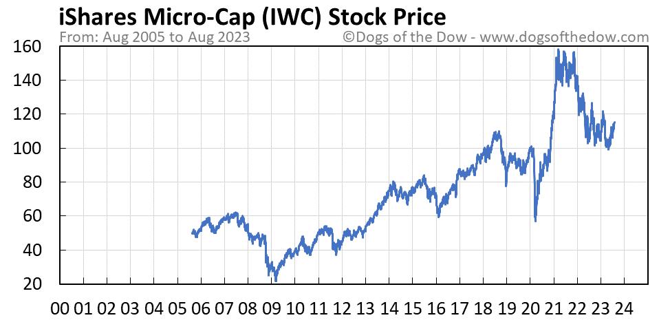 IWC stock price chart