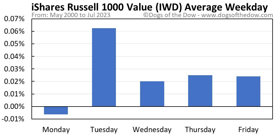 IWD average weekday chart