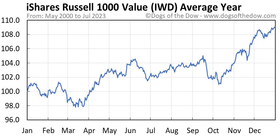 IWD average year chart