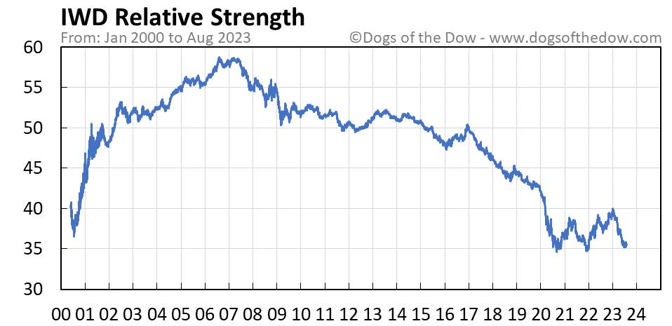 IWD relative strength chart