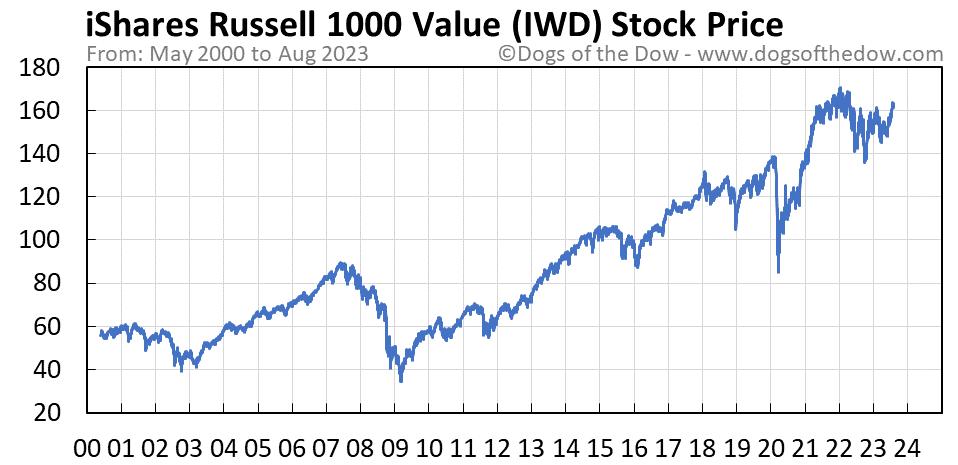 IWD stock price chart