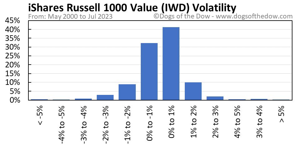 IWD volatility chart