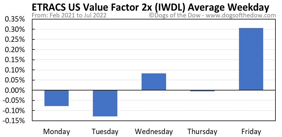 IWDL average weekday chart