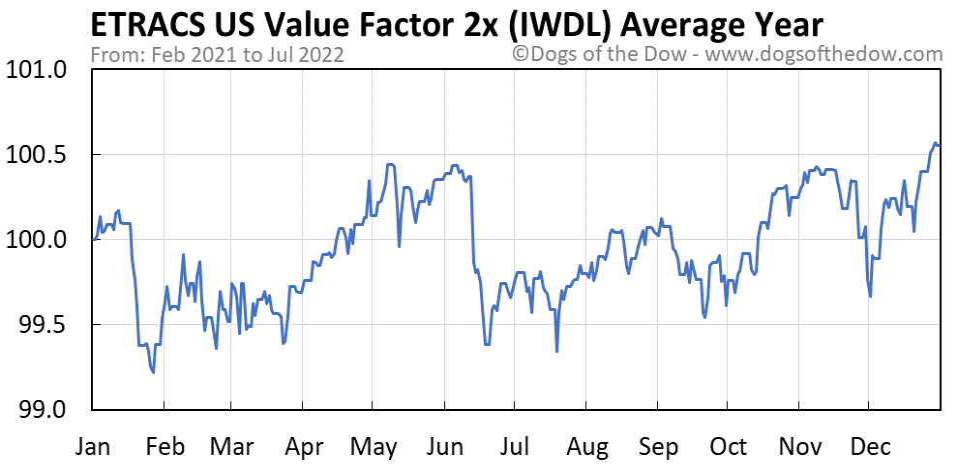 IWDL average year chart