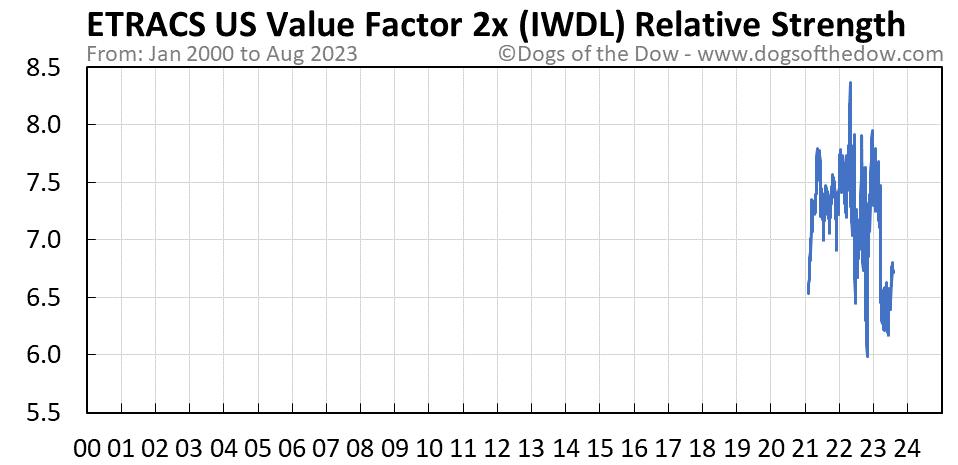 IWDL relative strength chart