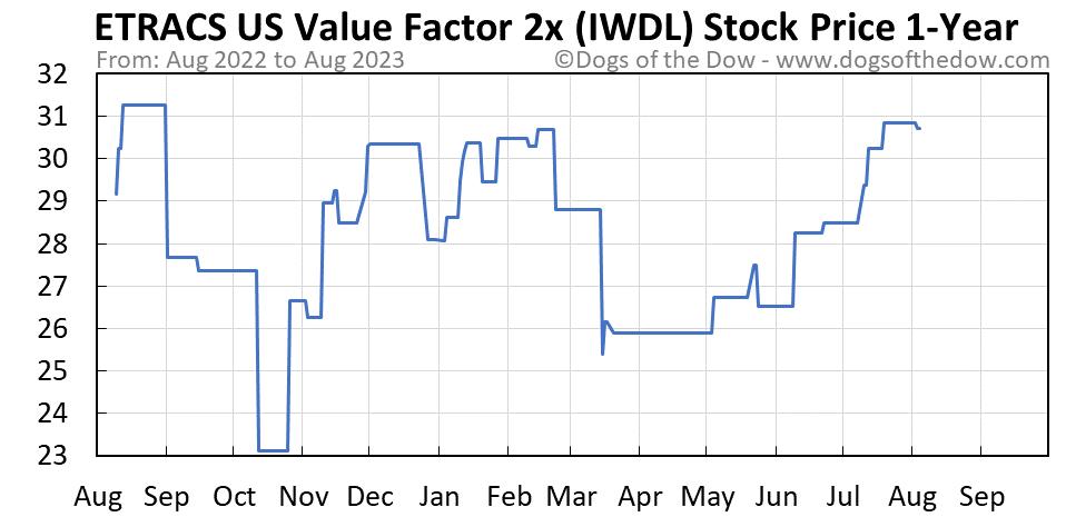 IWDL 1-year stock price chart