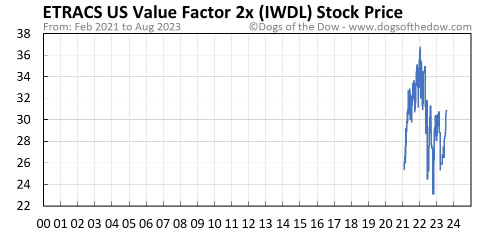 IWDL stock price chart