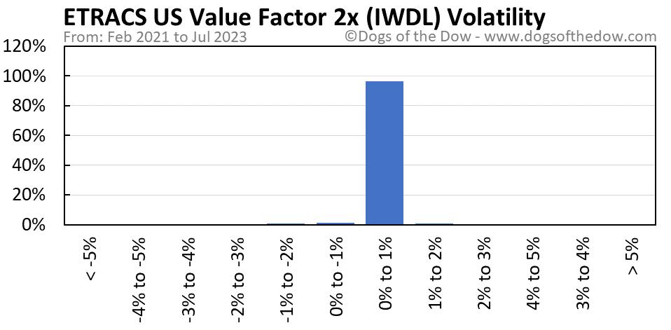 IWDL volatility chart