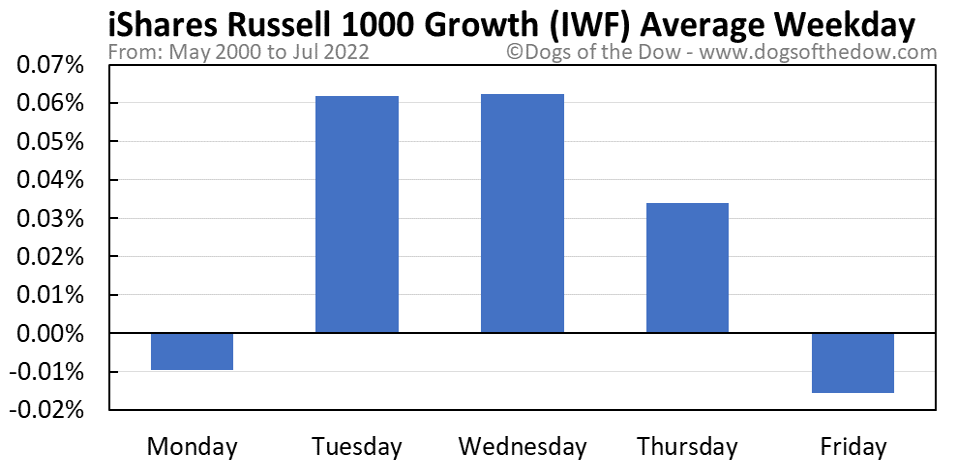 IWF average weekday chart