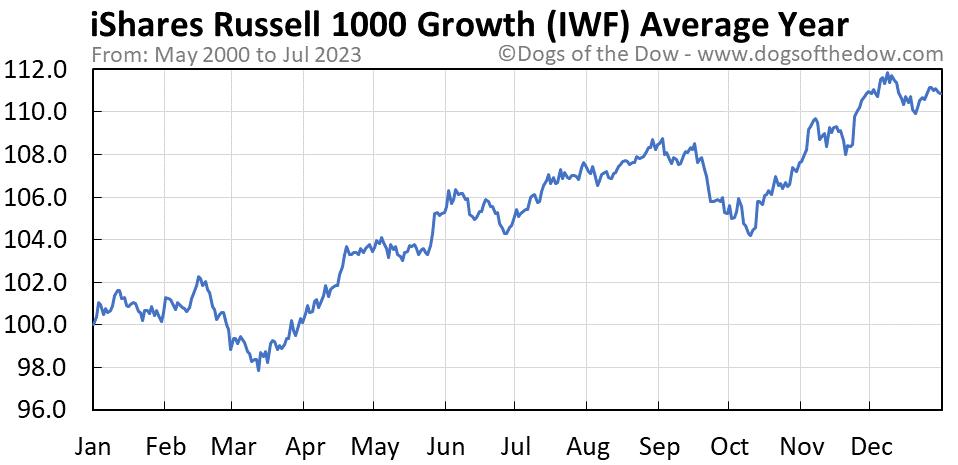 IWF average year chart