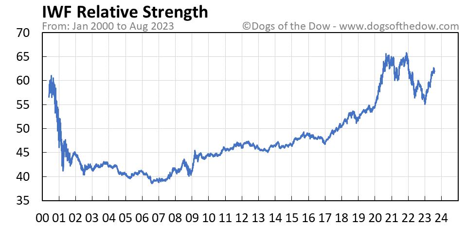 IWF relative strength chart