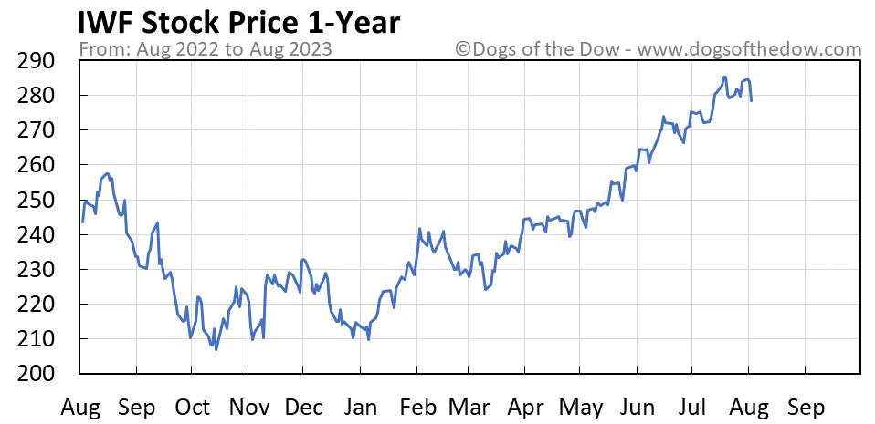 IWF 1-year stock price chart