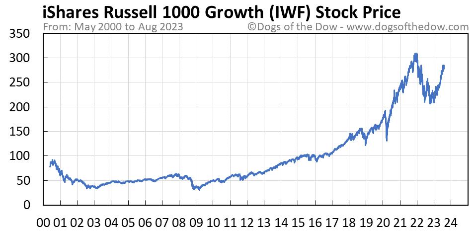 IWF stock price chart