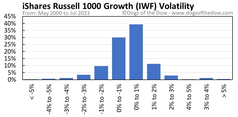 IWF volatility chart
