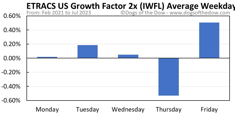 IWFL average weekday chart
