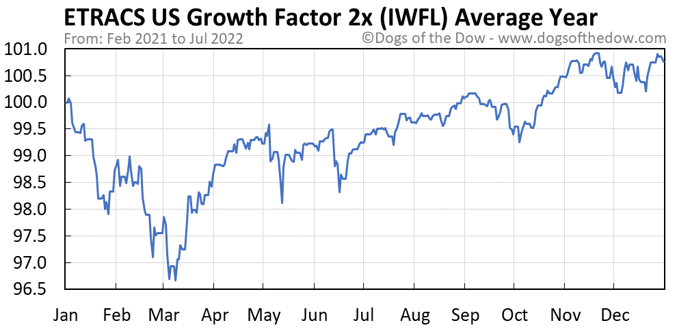 IWFL average year chart