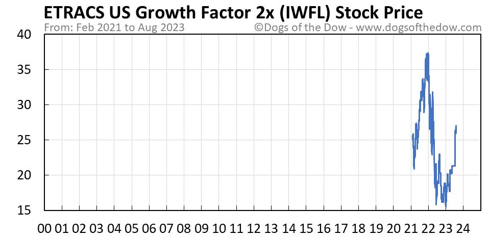 IWFL stock price chart