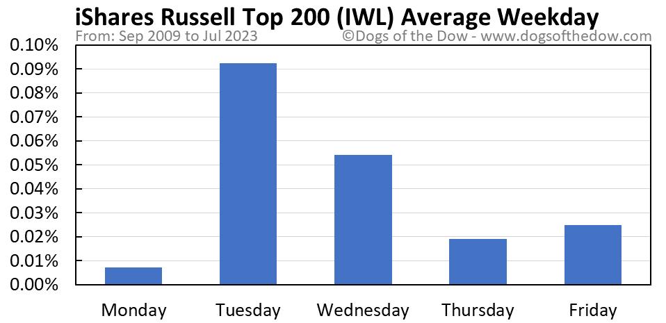 IWL average weekday chart