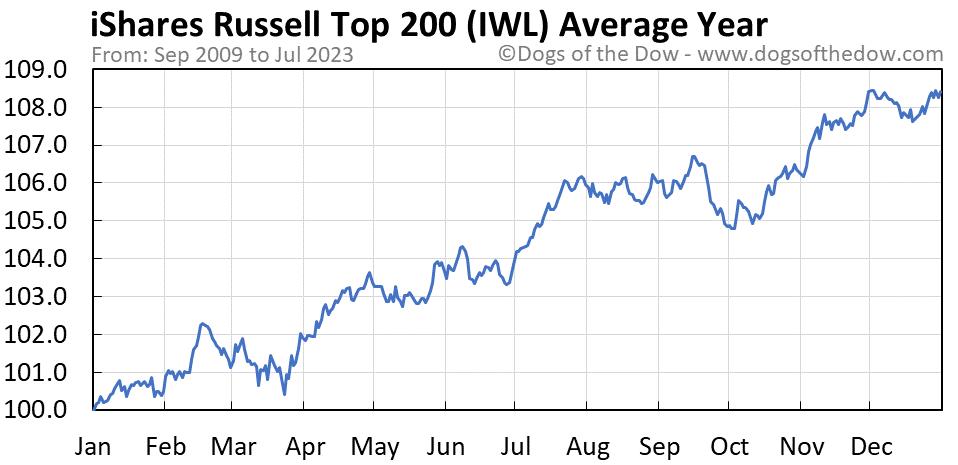 IWL average year chart