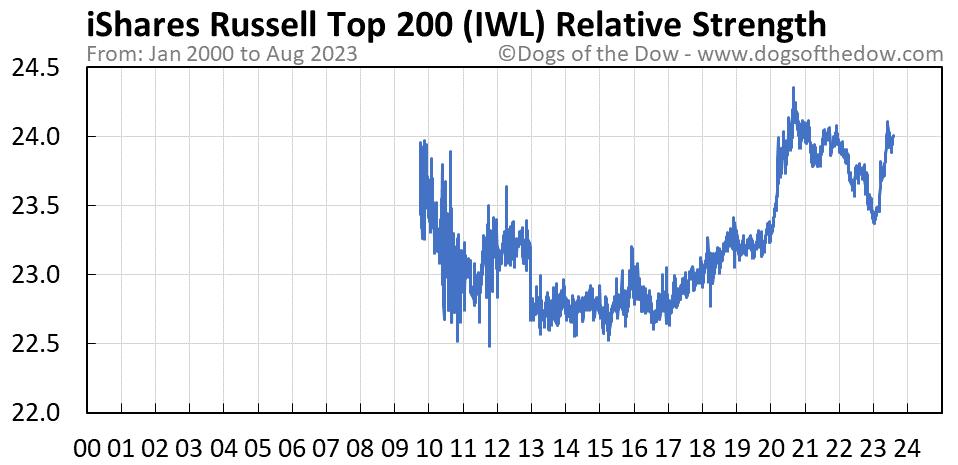 IWL relative strength chart