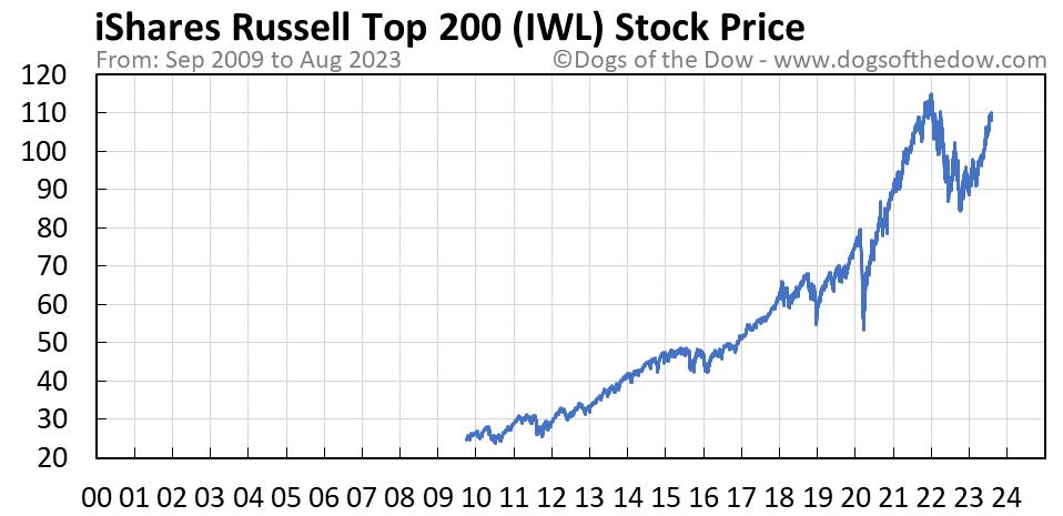 IWL stock price chart