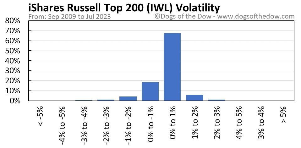 IWL volatility chart