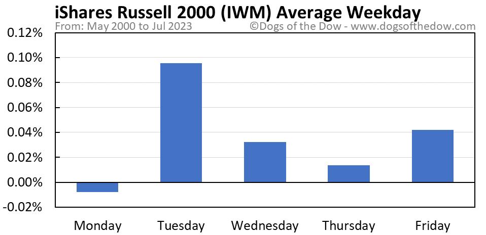 IWM average weekday chart
